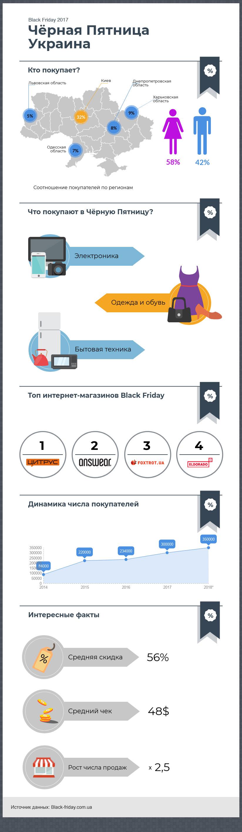 Инфографика - Черная Пятница в Украине